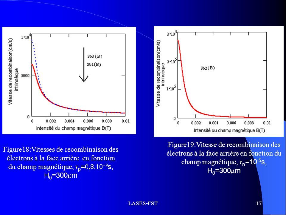 Figure19:Vitesse de recombinaison des électrons à la face arrière en fonction du champ magnétique, n=10-5s, H0=300m