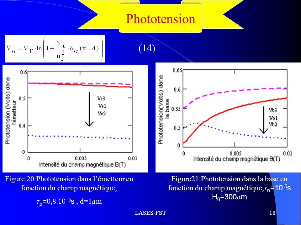 Phototension (14) Figure 20:Phototension dans l'émetteur en fonction du champ magnétique, p=0,8.10-9s , d=1m.