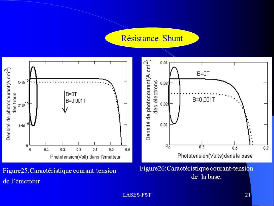 Résistance Shunt Figure26:Caractéristique courant-tension