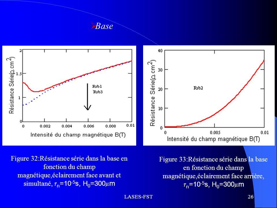 Base Figure 32:Résistance série dans la base en fonction du champ magnétique,éclairement face avant et simultané, n=10-5s, H0=300m.