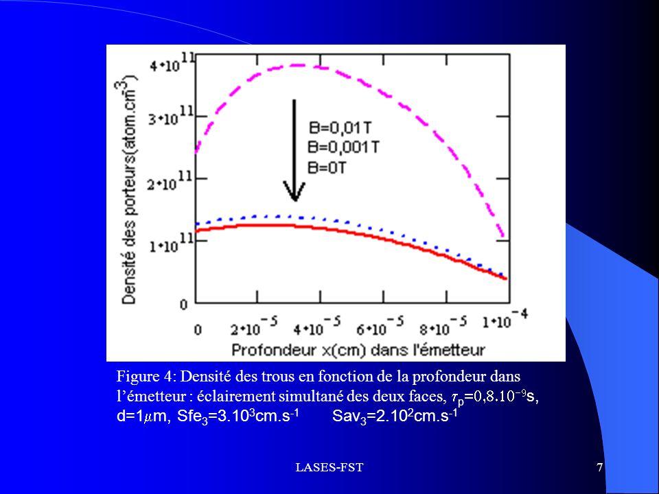 Figure 4: Densité des trous en fonction de la profondeur dans l'émetteur : éclairement simultané des deux faces, p=0,8.10-9s, d=1m, Sfe3=3.103cm.s-1 Sav3=2.102cm.s-1
