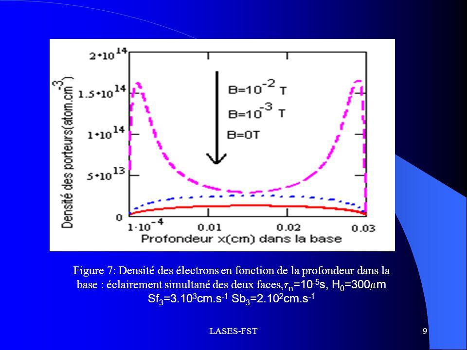 Figure 7: Densité des électrons en fonction de la profondeur dans la base : éclairement simultané des deux faces,n=10-5s, H0=300m Sf3=3.103cm.s-1 Sb3=2.102cm.s-1