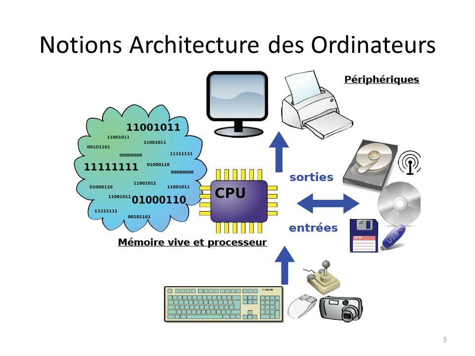 Notions Architecture des Ordinateurs