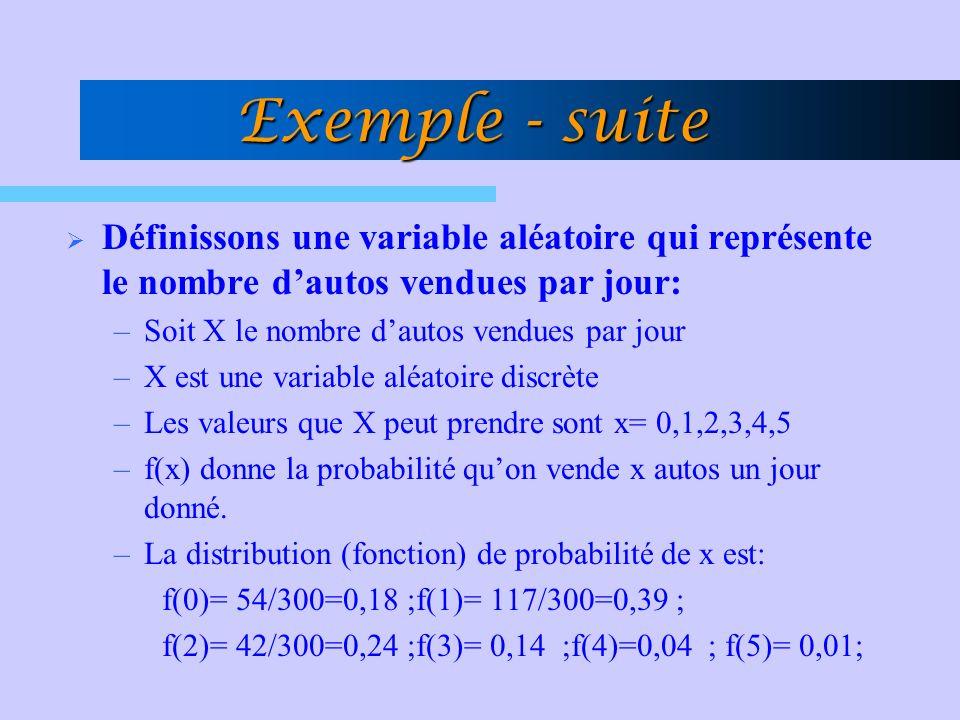 Exemple - suite Définissons une variable aléatoire qui représente le nombre d'autos vendues par jour: