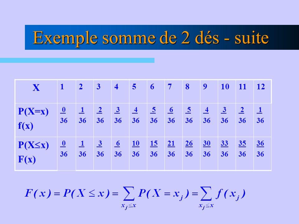Exemple somme de 2 dés - suite