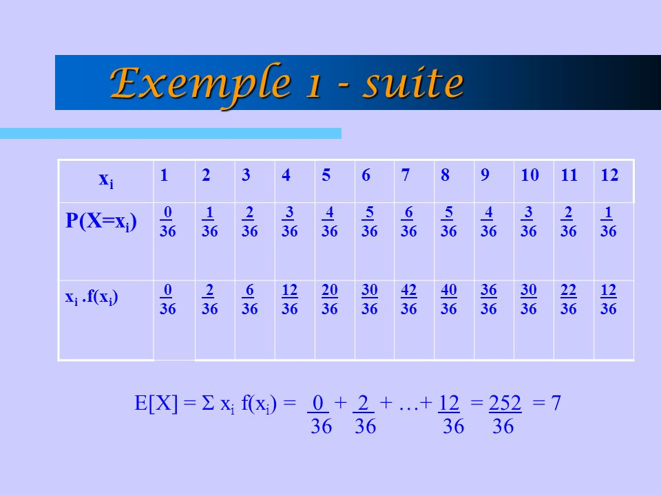 Exemple 1 - suite xi P(X=xi)