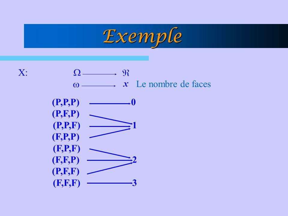 Exemple X: W w Le nombre de faces (P,P,P) (P,F,P) (P,P,F) (F,P,P)