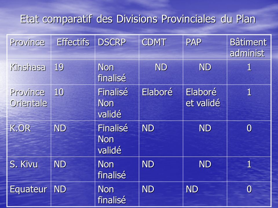Etat comparatif des Divisions Provinciales du Plan