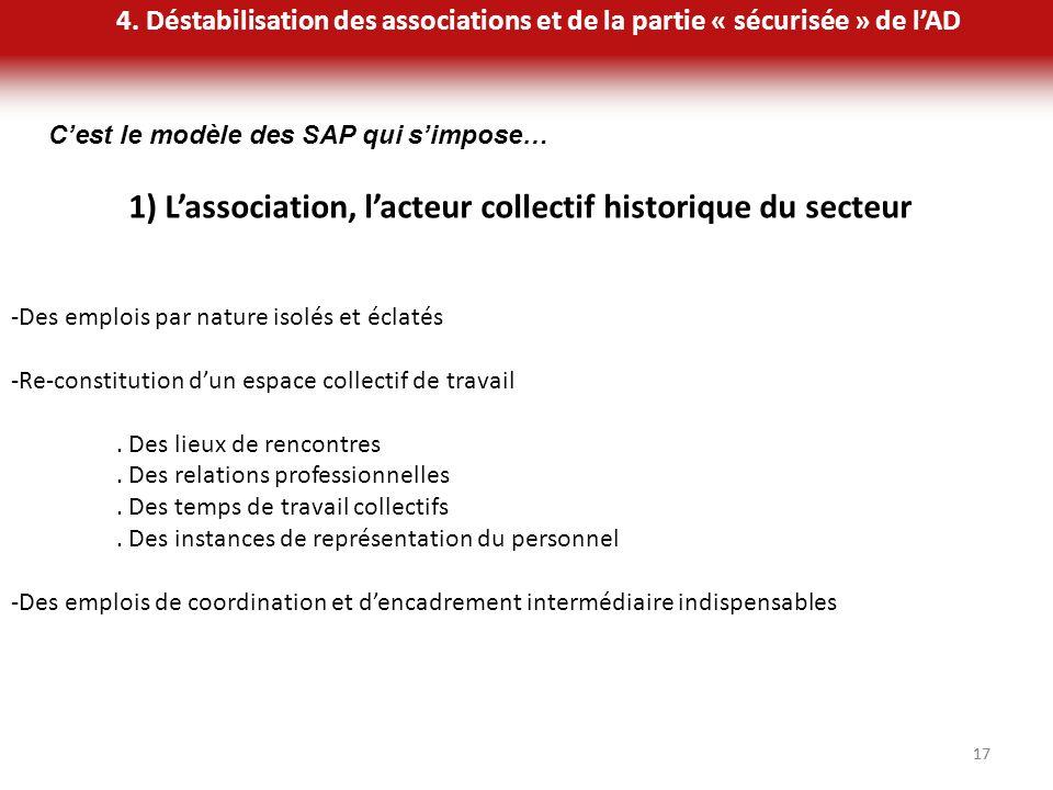 1) L'association, l'acteur collectif historique du secteur