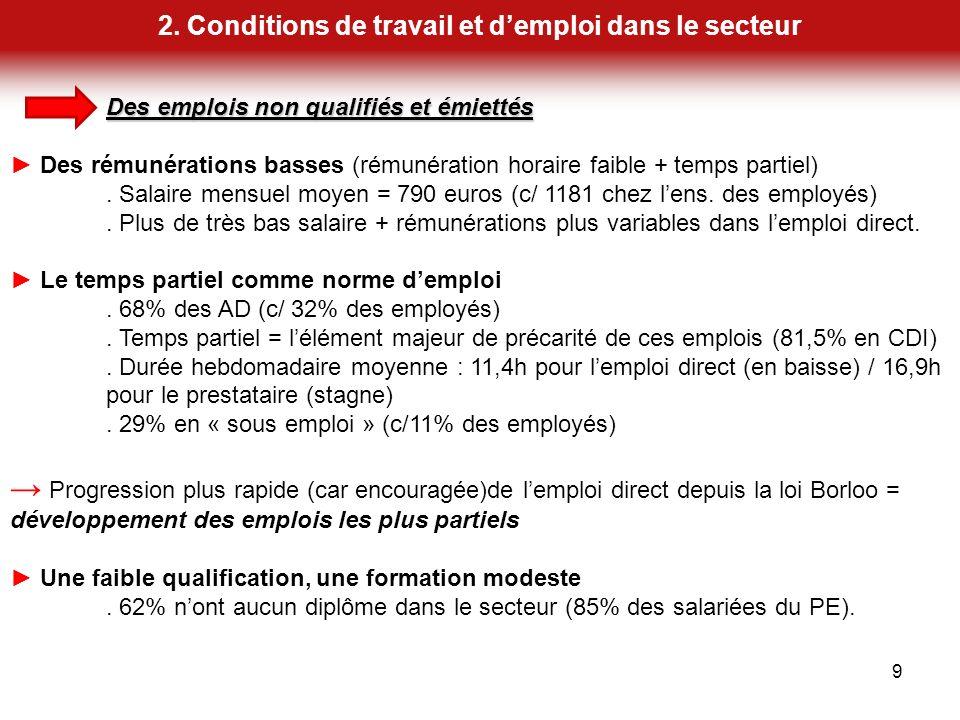 2. Conditions de travail et d'emploi dans le secteur