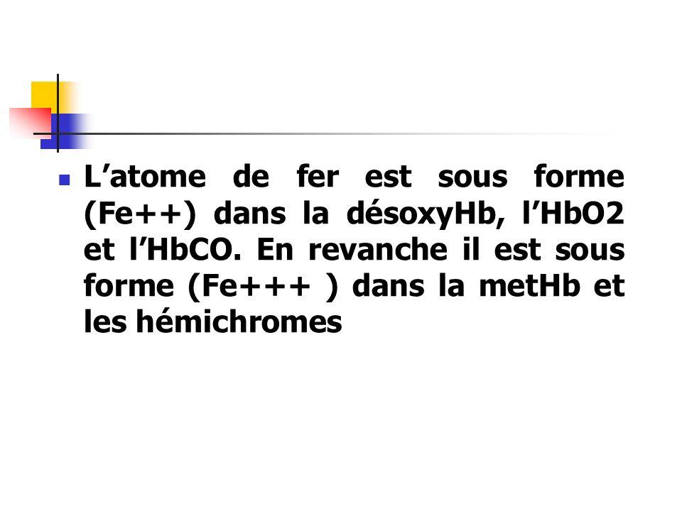 L'atome de fer est sous forme (Fe++) dans la désoxyHb, l'HbO2 et l'HbCO.