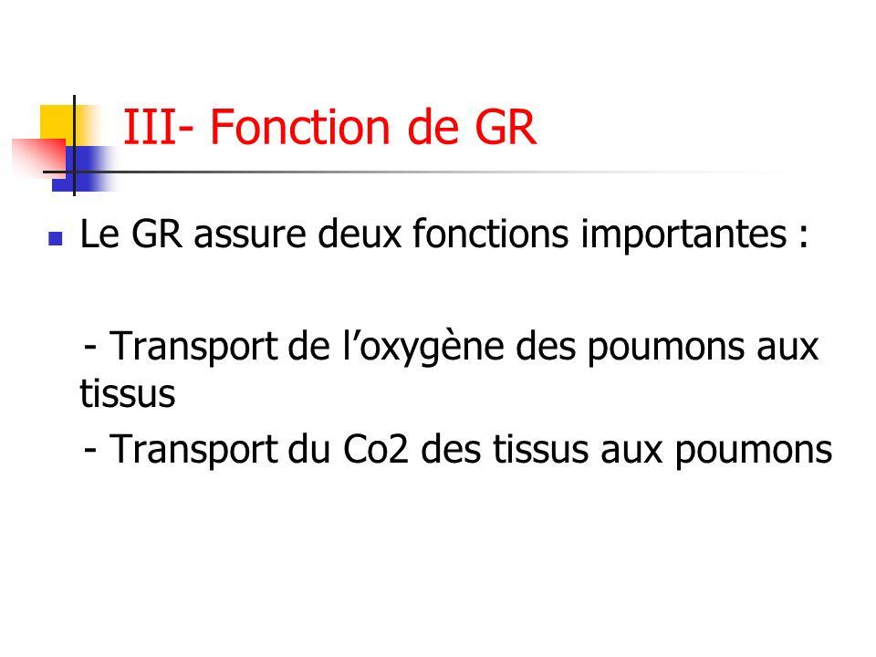 III- Fonction de GR Le GR assure deux fonctions importantes :