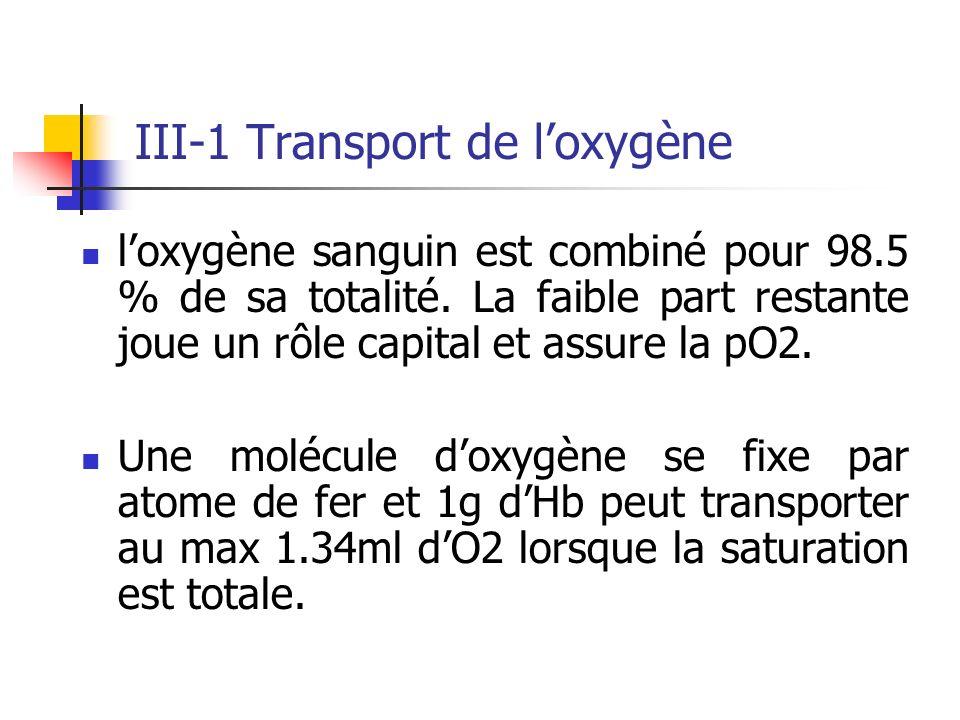 III-1 Transport de l'oxygène