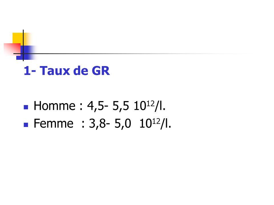 1- Taux de GR Homme : 4,5- 5,5 1012/l. Femme : 3,8- 5,0 1012/l.