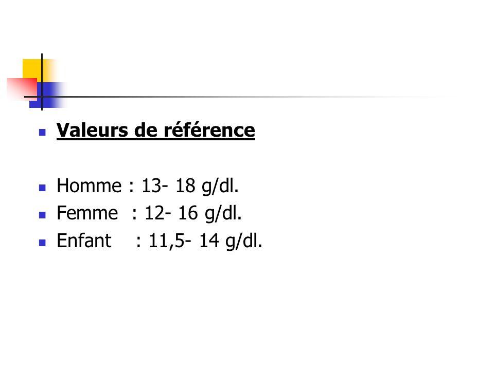 Valeurs de référence Homme : 13- 18 g/dl. Femme : 12- 16 g/dl. Enfant : 11,5- 14 g/dl.