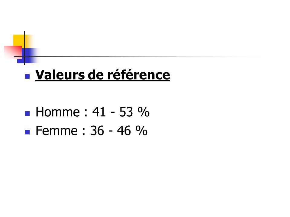 Valeurs de référence Homme : 41 - 53 % Femme : 36 - 46 %