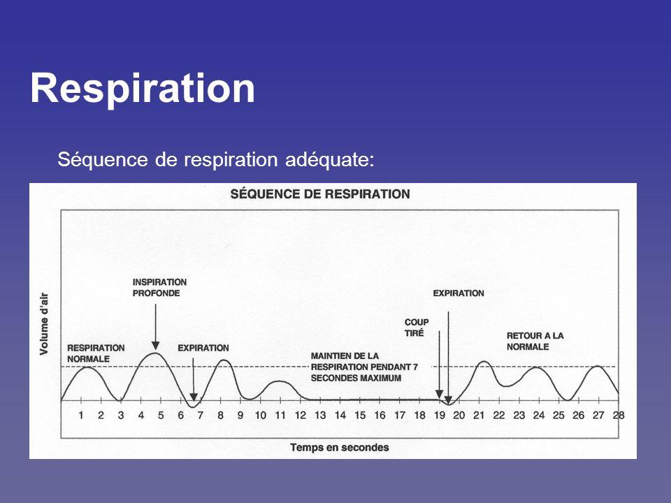 Respiration Séquence de respiration adéquate: