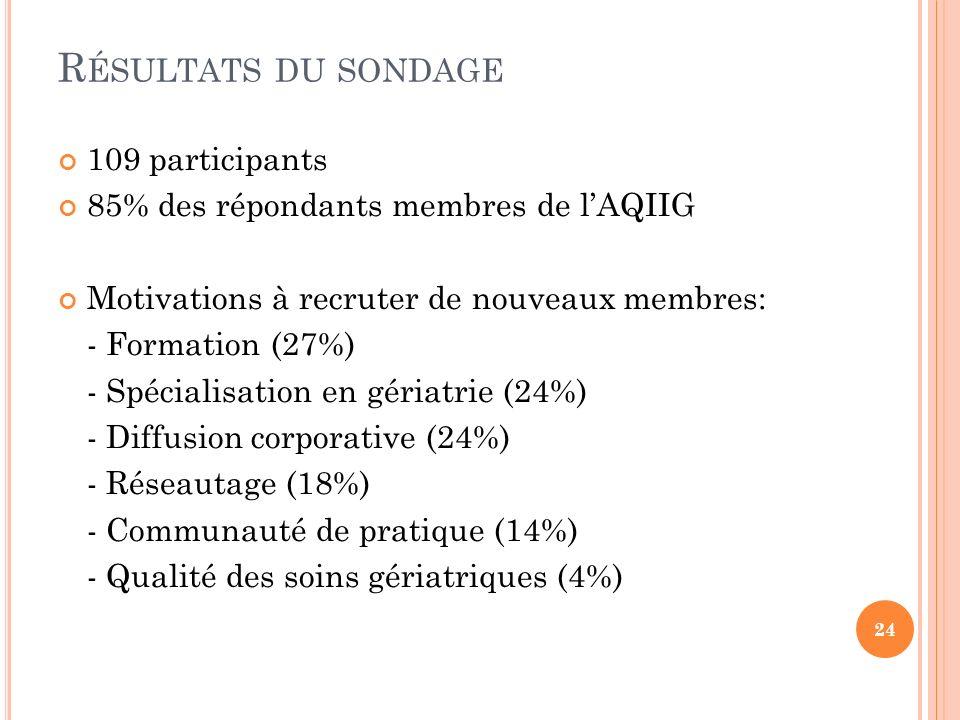 Résultats du sondage 109 participants