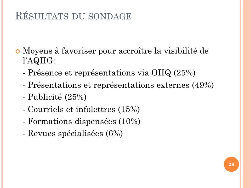 Résultats du sondage Moyens à favoriser pour accroître la visibilité de l'AQIIG: - Présence et représentations via OIIQ (25%)