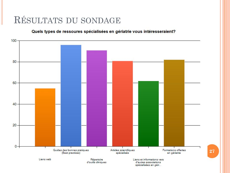 Résultats du sondage