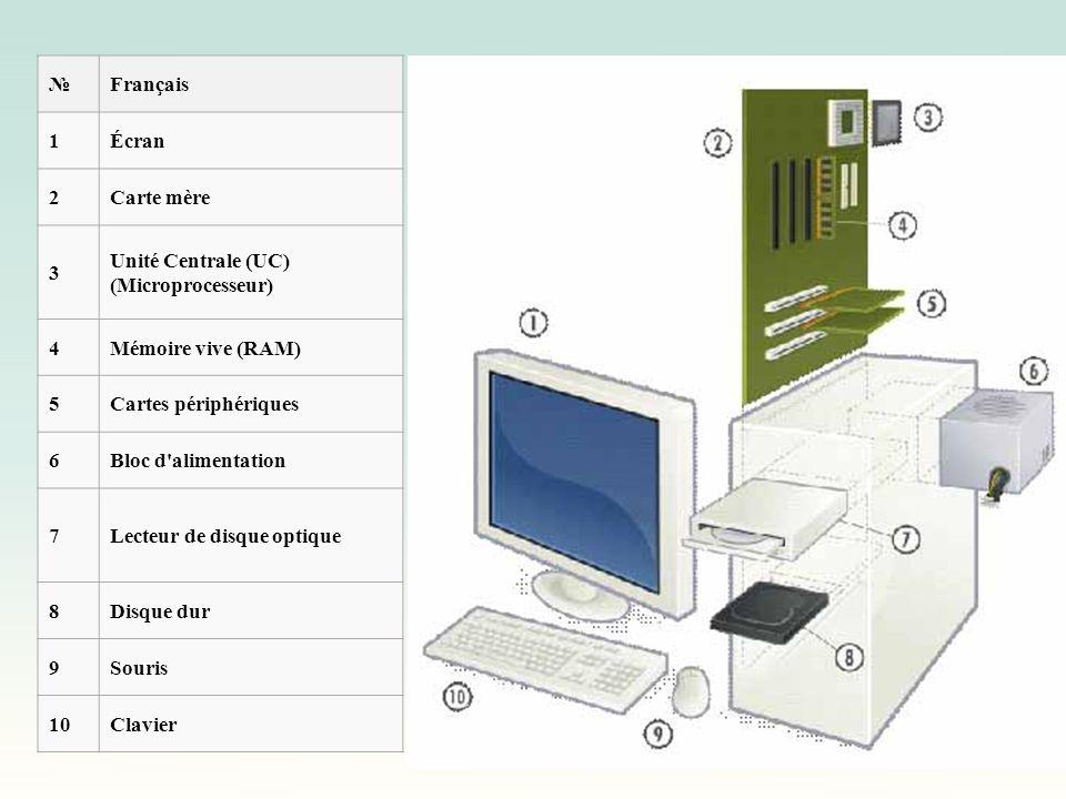 № Français. 1. Écran. 2. Carte mère. 3. Unité Centrale (UC) (Microprocesseur) 4. Mémoire vive (RAM)