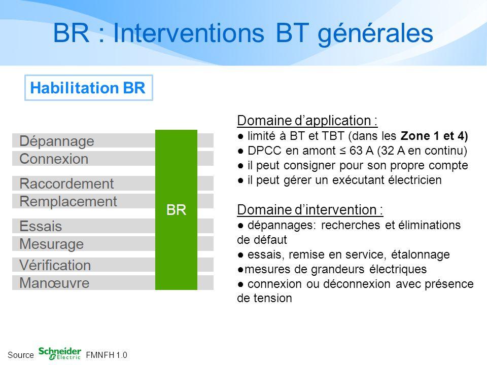 BR : Interventions BT générales