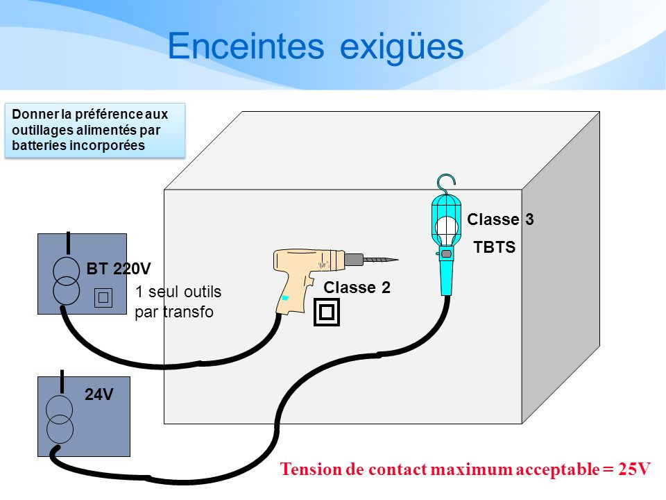 Enceintes exigües Tension de contact maximum acceptable = 25V Classe 3