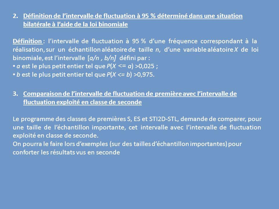 Définition de l'intervalle de fluctuation à 95 % déterminé dans une situation bilatérale à l'aide de la loi binomiale