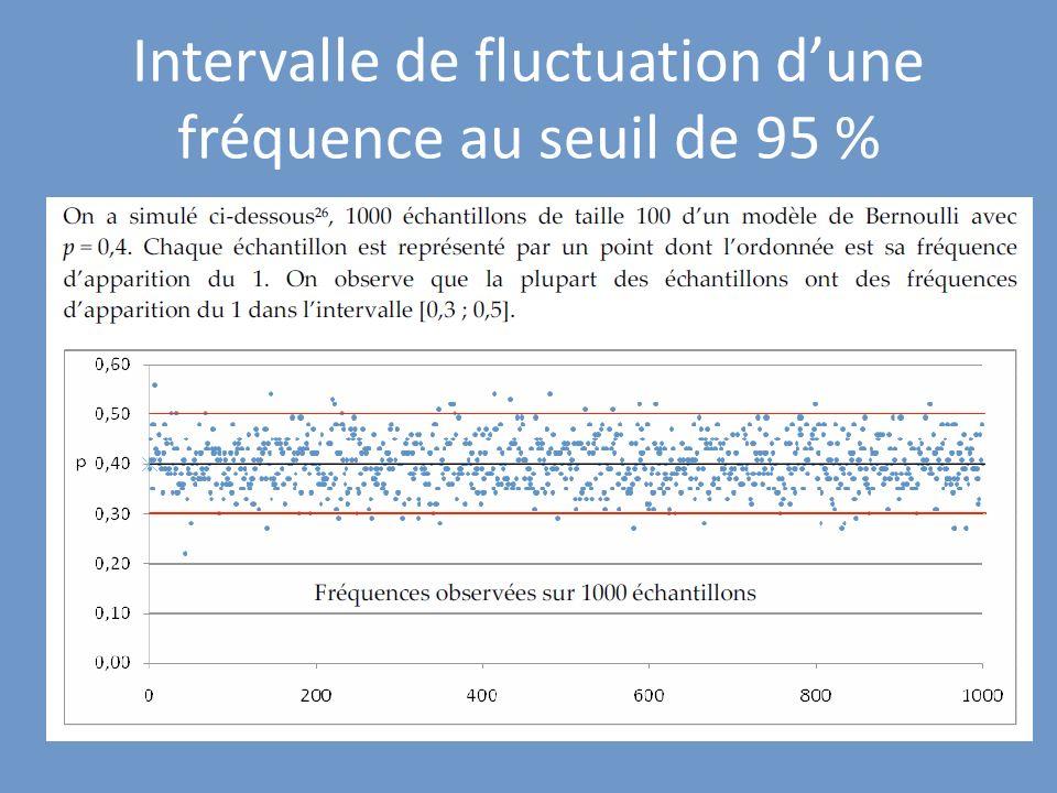 Intervalle de fluctuation d'une fréquence au seuil de 95 %