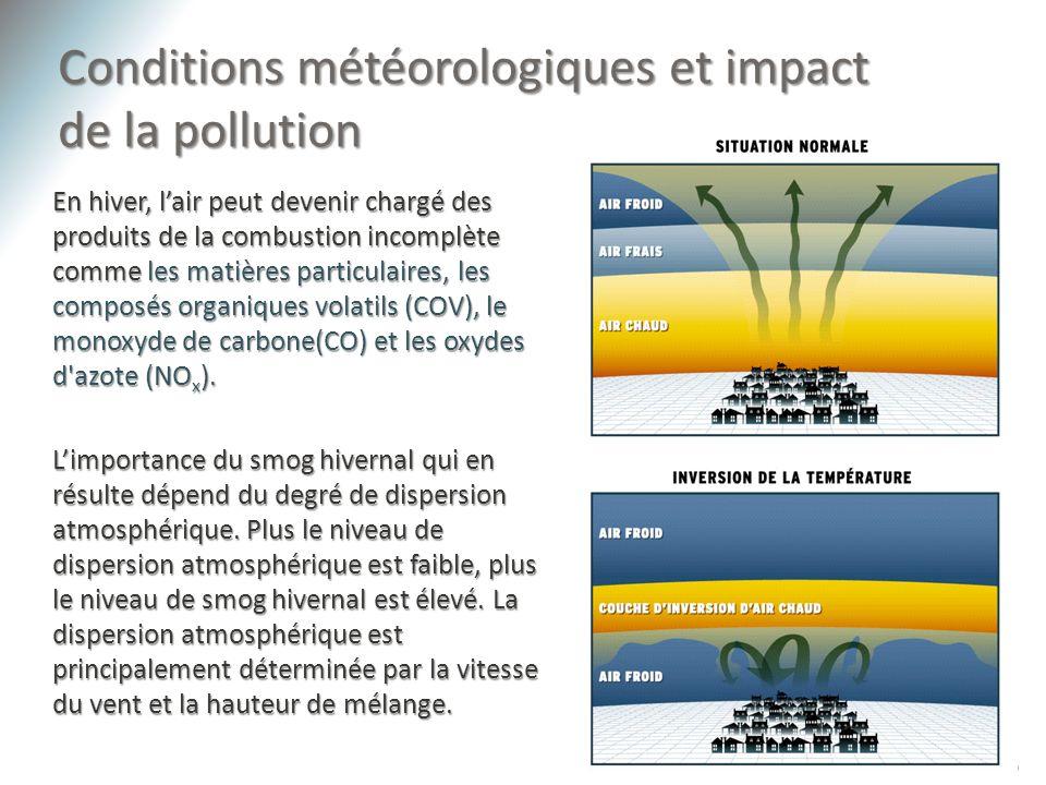 Conditions météorologiques et impact de la pollution