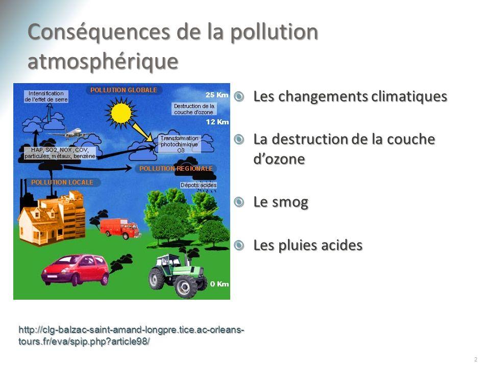 Conséquences de la pollution atmosphérique