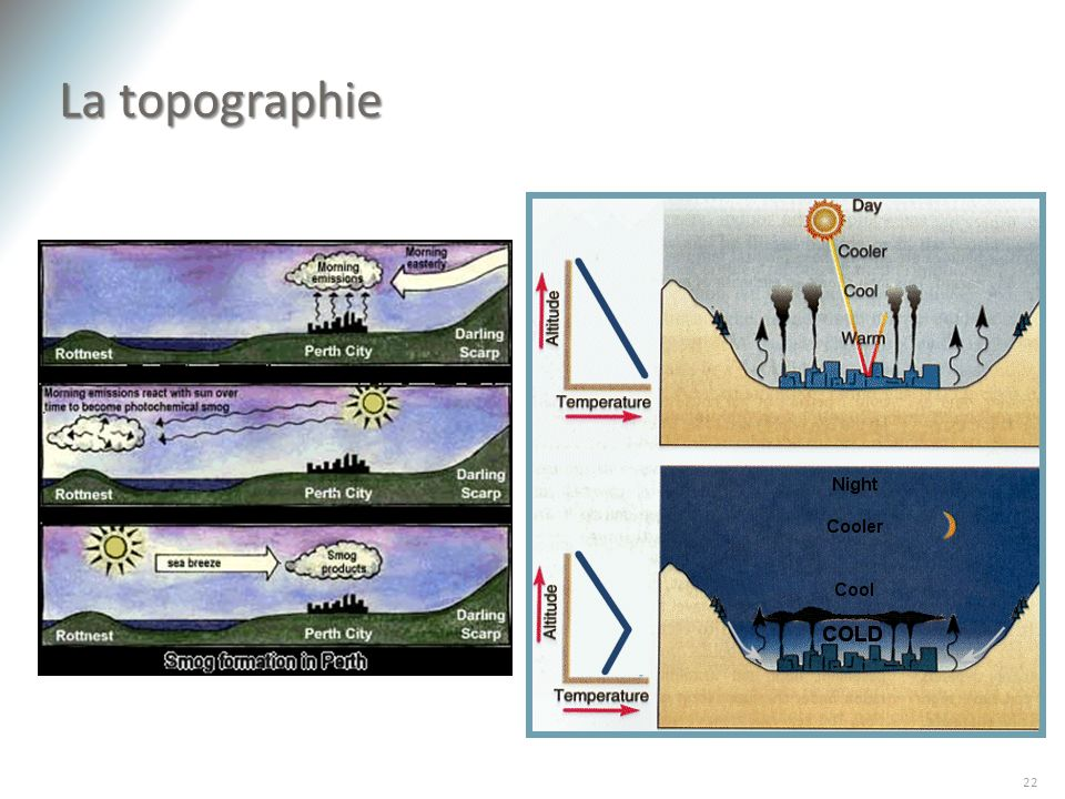 La topographie