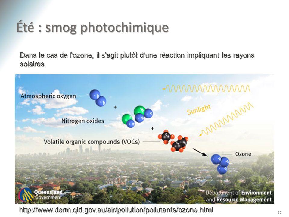 Été : smog photochimique