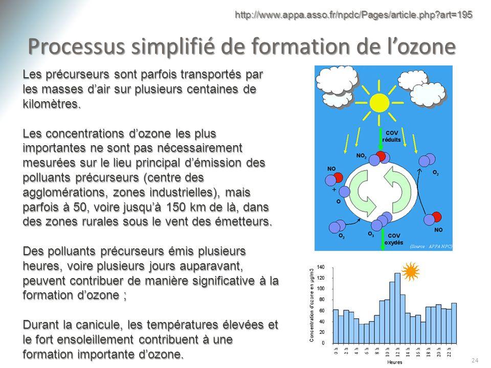 Processus simplifié de formation de l'ozone