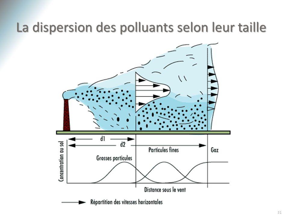 La dispersion des polluants selon leur taille