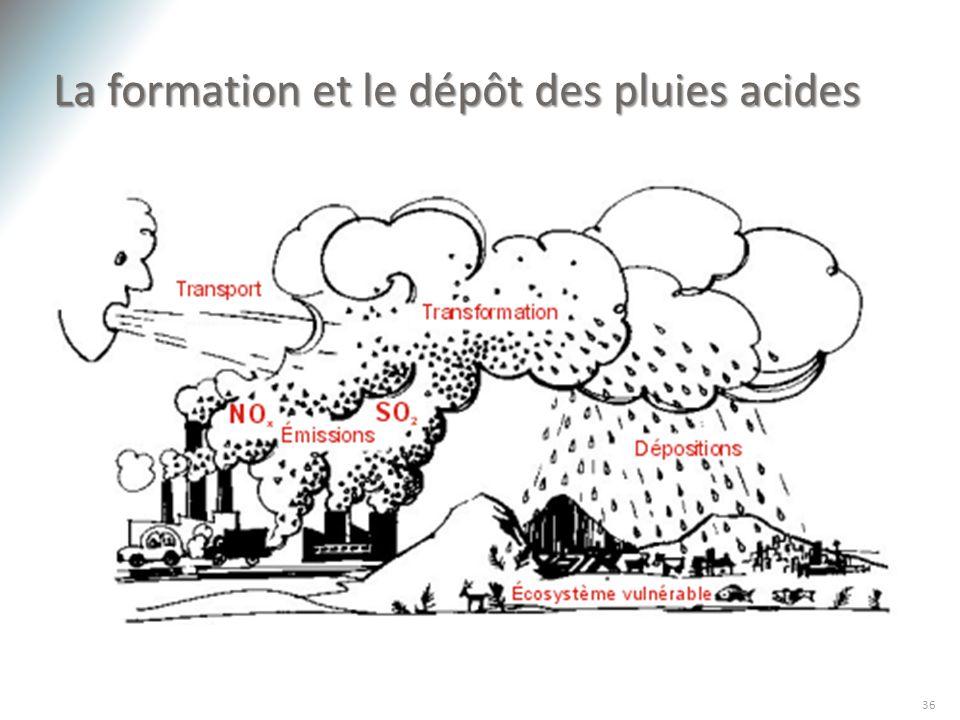 La formation et le dépôt des pluies acides