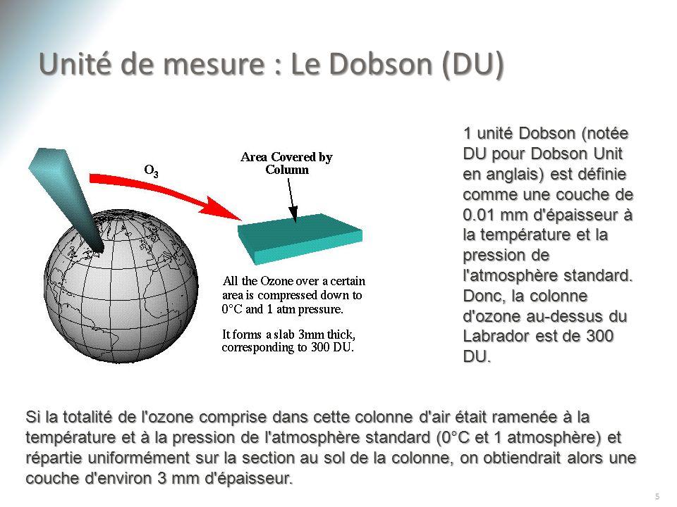 Unité de mesure : Le Dobson (DU)
