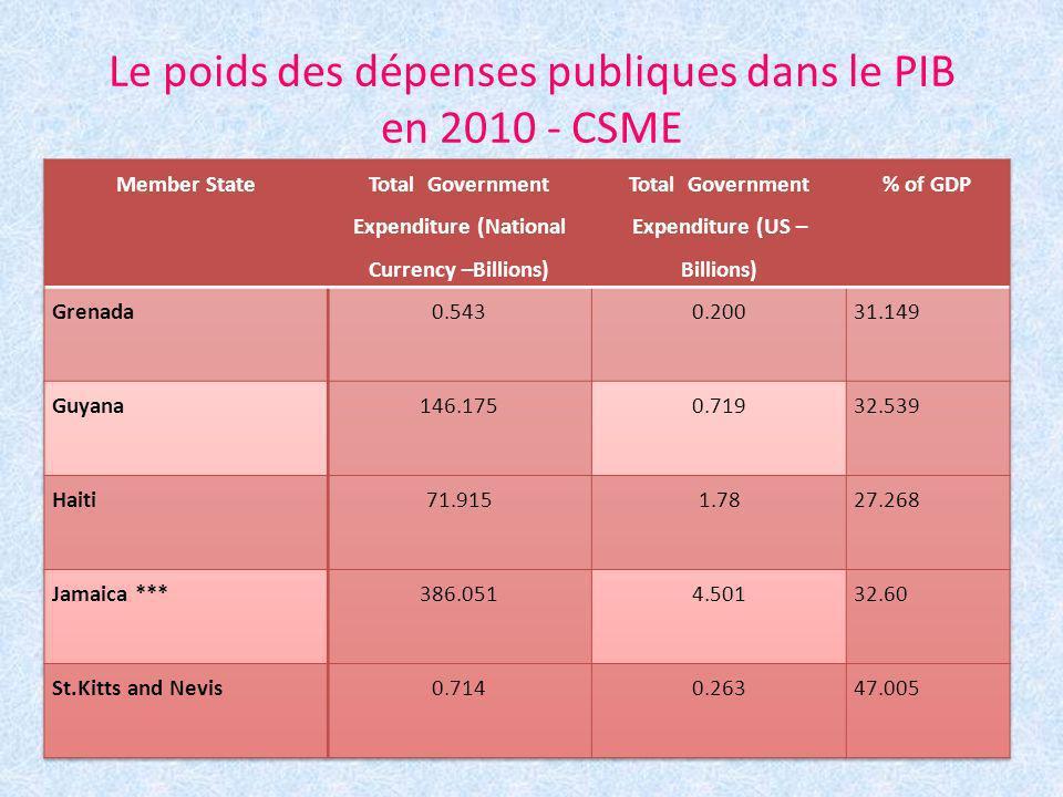 Le poids des dépenses publiques dans le PIB en 2010 - CSME