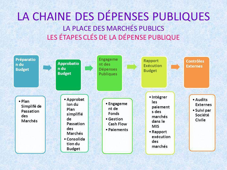 LA CHAINE DES DÉPENSES PUBLIQUES LA PLACE DES MARCHÉS PUBLICS LES ÉTAPES CLÉS DE LA DÉPENSE PUBLIQUE