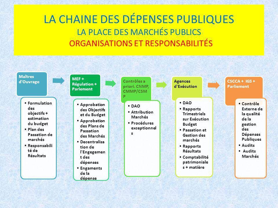 LA CHAINE DES DÉPENSES PUBLIQUES LA PLACE DES MARCHÉS PUBLICS ORGANISATIONS ET RESPONSABILITÉS
