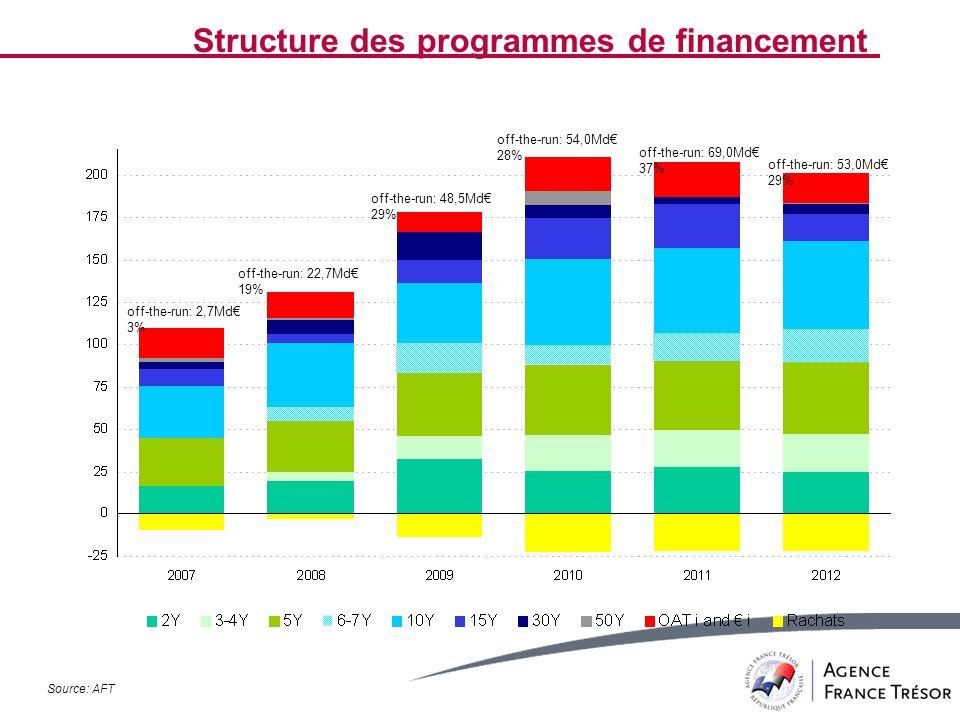Structure des programmes de financement