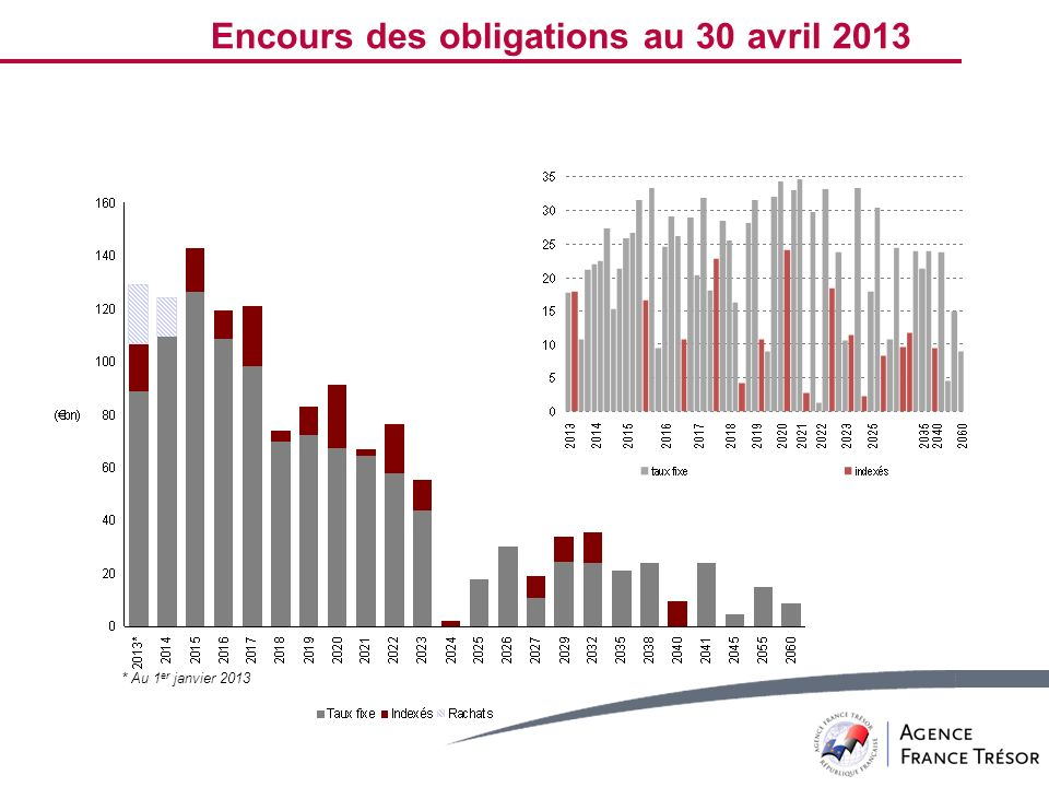 Encours des obligations au 30 avril 2013
