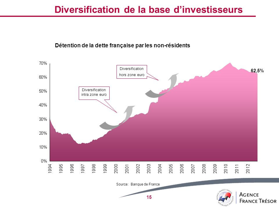 Diversification intra zone euro