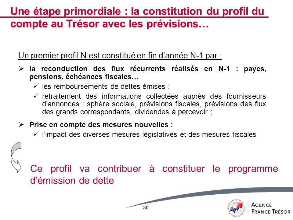 Une étape primordiale : la constitution du profil du compte au Trésor avec les prévisions…