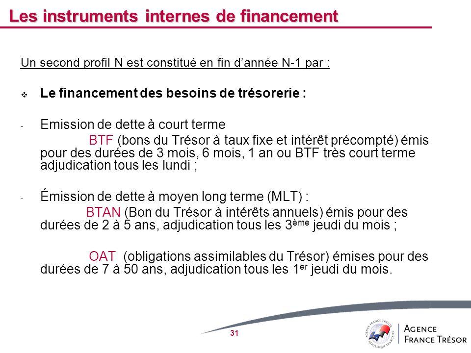 Les instruments internes de financement