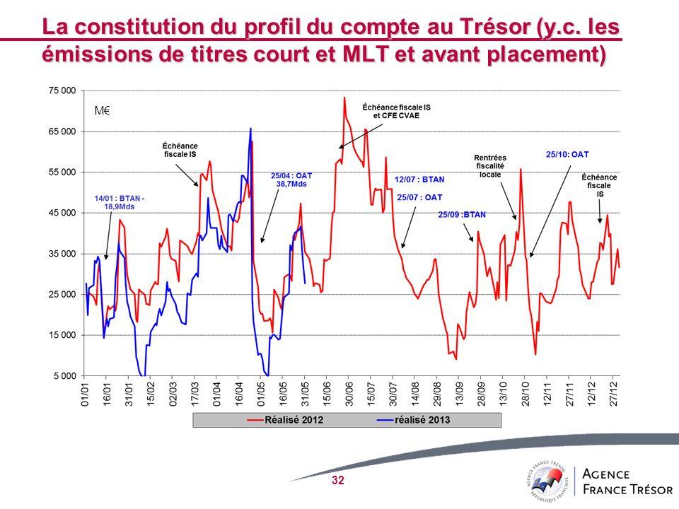 La constitution du profil du compte au Trésor (y. c