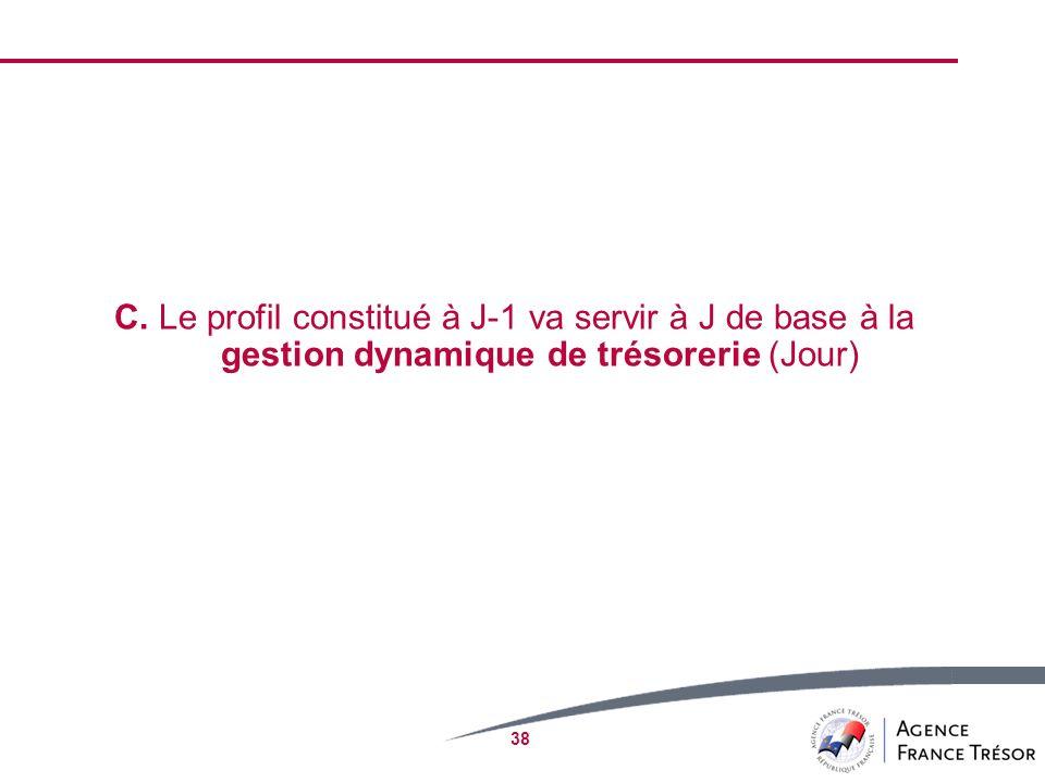 C. Le profil constitué à J-1 va servir à J de base à la gestion dynamique de trésorerie (Jour)