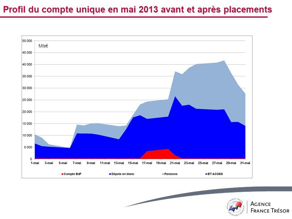 Profil du compte unique en mai 2013 avant et après placements