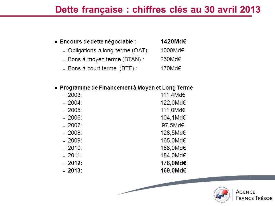 Dette française : chiffres clés au 30 avril 2013
