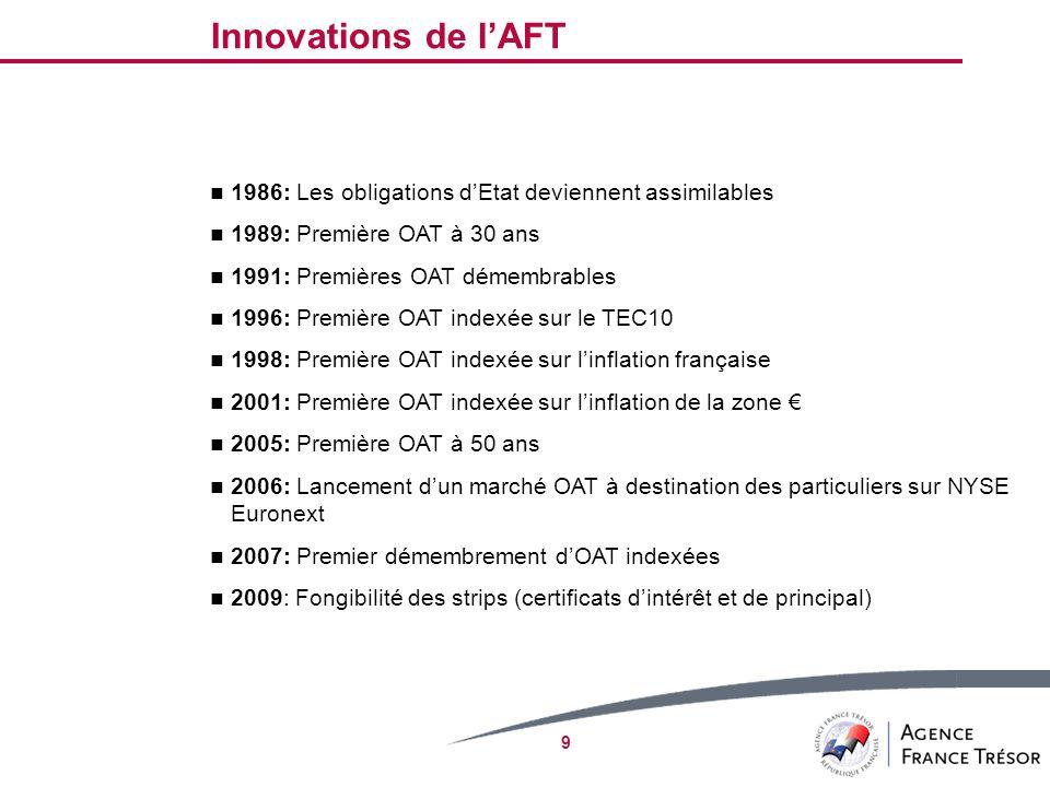 Innovations de l'AFT 1986: Les obligations d'Etat deviennent assimilables. 1989: Première OAT à 30 ans.